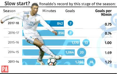 Too soon to write off player of the year Cristiano Ronaldo?