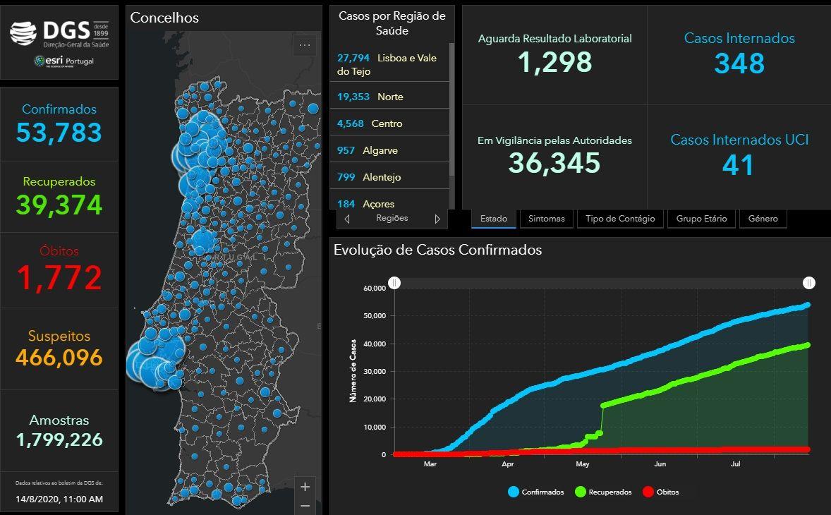 COVID 19: Portugal update, 14 August